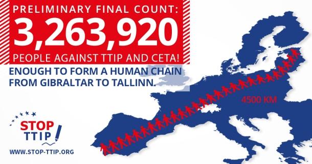 """Η αυτο-οργανωμένη πρωτοβουλία Ευρωπαίων πολιτών (3 εκ+ υπογραφές) """"Προκαταρκτική τελική καταμέτρηση: 3,263,920 άνθρωποι κατά των διεθνών εμπορικών συμφωνιών TTIP και CETA! Αρκετοί για να δημιουργήσουν μια ανθρώπινη αλυσίδα 4500 χμ - απ´ το Γιβραλτάρ έως το Ταλίν της Εσθονίας."""""""